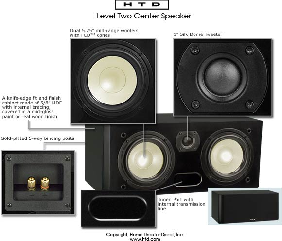 Level TWO Center Channel Speaker Features