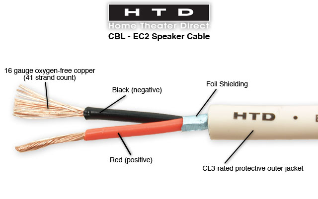 HTD 16 Gauge Behind-the-Wall Speaker Cable