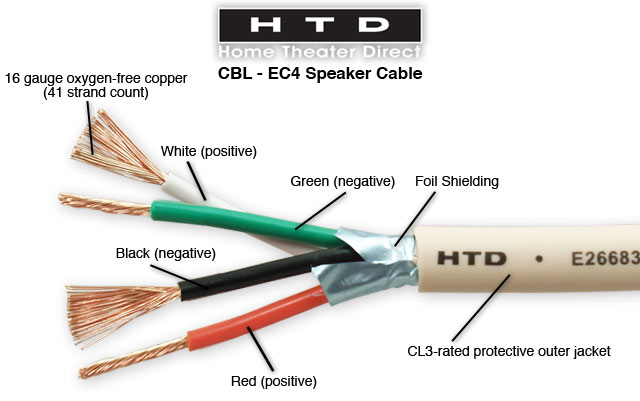 [WLLP_2054]   16 Gauge 4-Conductor Behind-the-Wall Speaker Cable | In Wall Speaker Wiring Diagram |  | Home Theater Direct