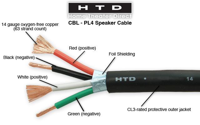 HTD 4 Conductor BehindtheWall Speaker Cable