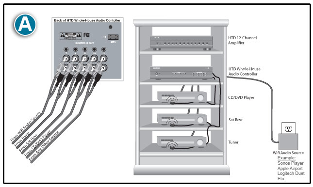 connections_home_lync_fig_a audio guide faq whole house audio system wiring diagram at fashall.co