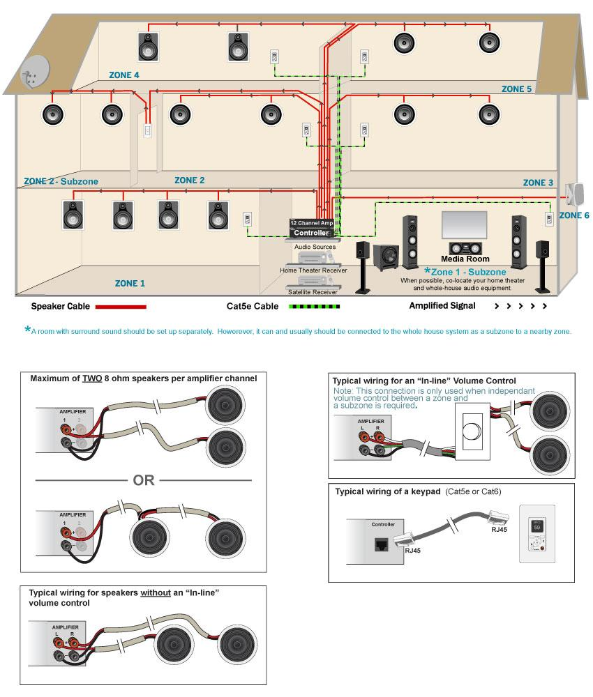 Wiring A House For Sound | Wiring Diagram on