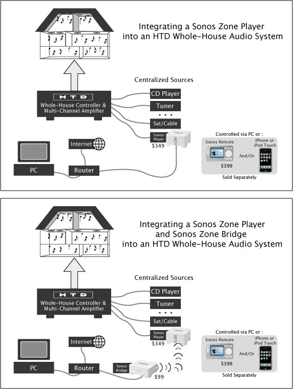 Whole House Speaker System Wiring Diagram On Whole Home Audio Wiring